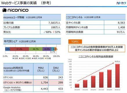 何処まで減るのか・・・niconico有料会員、188万人に減少